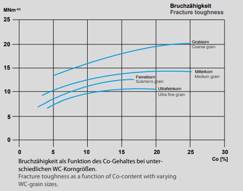 Hartmetall Bruchzähigkeit als Funktion des Co-Gehalts bei verschiedenen Korngrößen Toughness as a function of Co content with different grain sizes.