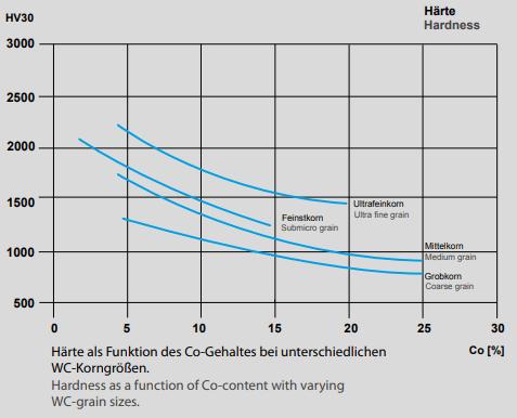 Härte als Funktion des Co-Gehaltes bei unterschiedlichen Hartmetall-Korngrößen.