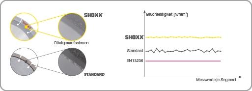 Mehr Sicherheit - Ein weiterer wesentlicher Vorteil liegt in der Sicherheit. Aufgrund der dichten, porenfreien Segmente ergeben sich perfekte Schweißeigenschaften mit unvergleichbar höherer Sicherheit gegen Segmentabbruch im Vergleich zur üblichen Standard-Sintertechnik.