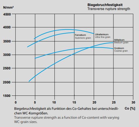 Hartmetall Vorteile - Biegebruchfestigkeit als Funktion des Co-Gehaltes bei unterschiedlichen WC-Korngrößen. Transverse rupture strength as a function of Co-content with varying WC-grain sizes.