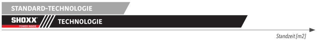 Vorteile SAMEDIA SHOXX - hohe Standzeit durch extra hohe Segmente